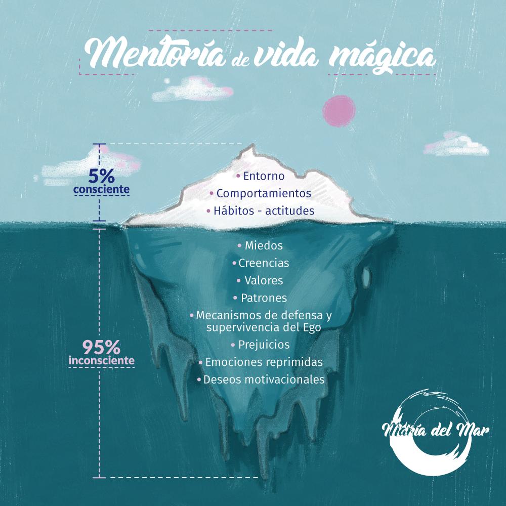 iceberg entorno comportamientos hábitos actitudes miedos creencias valores patrones ego mecanismo defensa prejuicios emociones reprimidas deseos motivacionales consciente inconsciente vida mágica mentoría